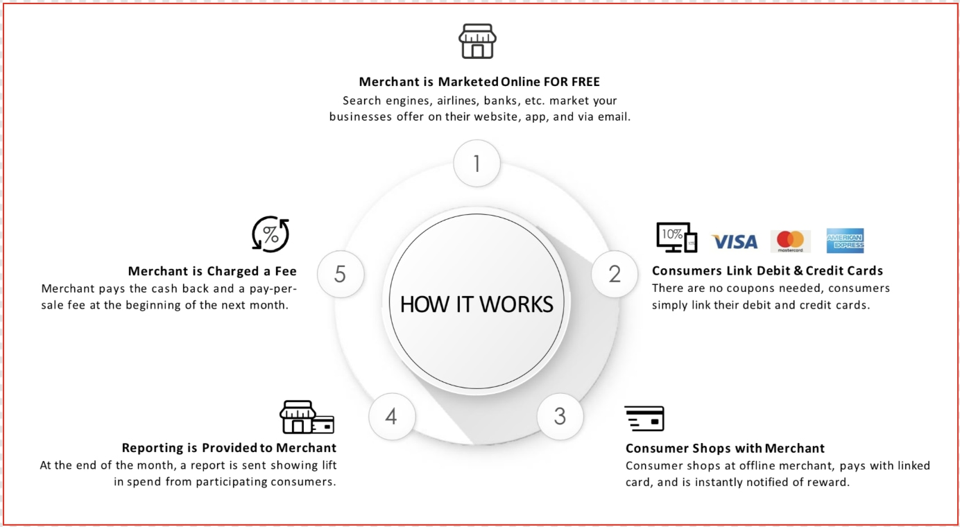 How card linked ad network works