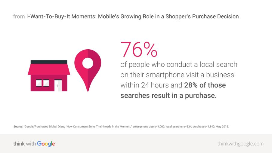 smartphone telephone leads are mostly buyers
